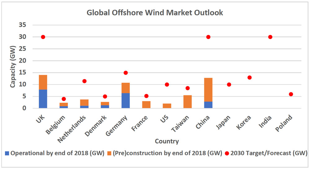 Global Offshore Wind Market Outlook